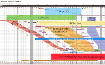 Planning géo-temporel : quelles caractéristiques et quelles différences avec un planning Gantt ?