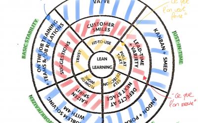 Lean – Une stratégie d'apprentissage