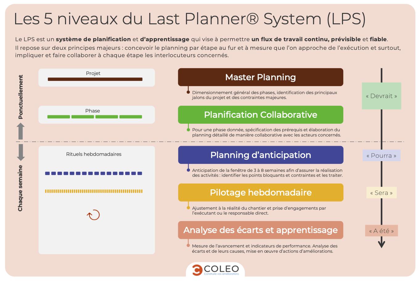 Synthèses des différentes étapes du Last Planner System